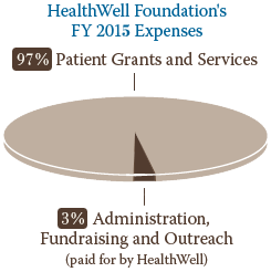 HealthWell 2015 expenses