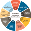 Compliance best practices infographic