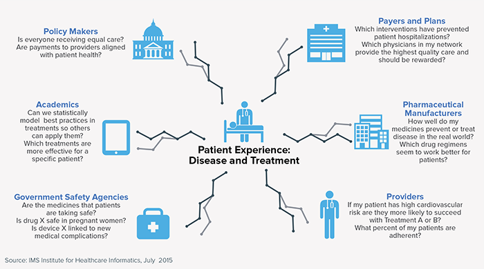 Patient Experience: Disease and Treatment