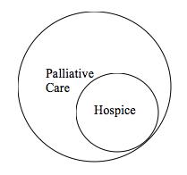 Palliative Care Diagram